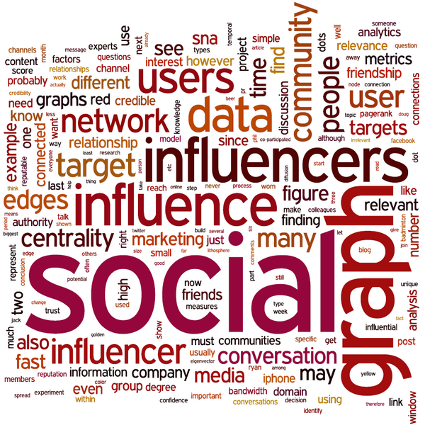 Michael Wu Tag Cloud - Social Graph Influence Network Analytics