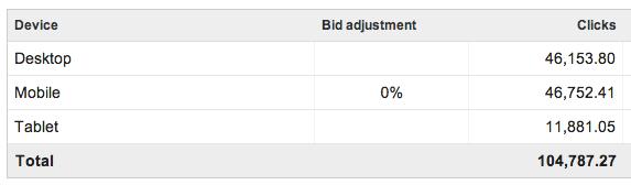 keyword-planner-device-segmentation-with-bid-adjustment-2