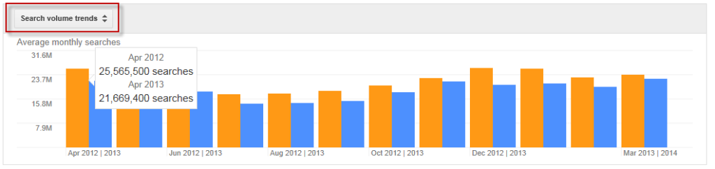 Image of Date Comparison of Google Keyword Trends in the Google Keyword Research Tool