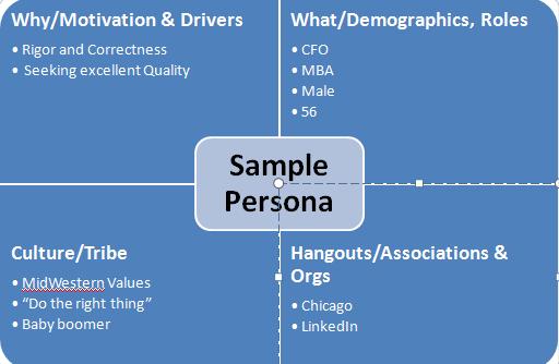 Integral persona diagram