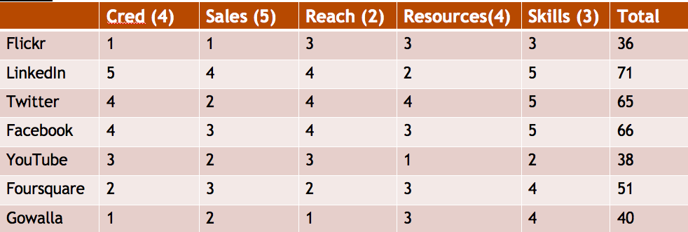 Sample Decision Table with weights and ranks