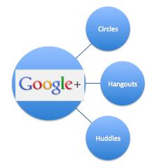 Circle chart with Google+, circles, hangouts, huddles