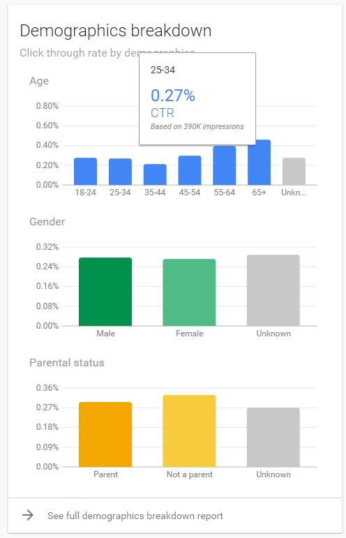 ctr demographics