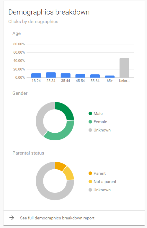 demographics breakdown