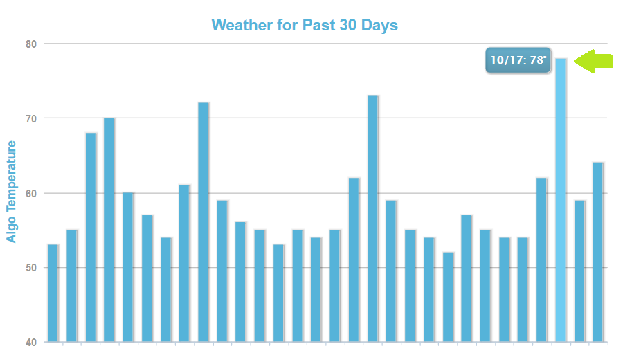 Does This Graph Reveal A Penguin Refresh on October 17th Two Years in a Row?